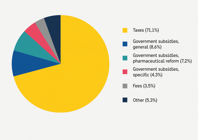 Pie chart that illustrates the Income of county councils
